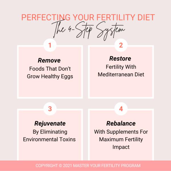 Master Your Fertility Program